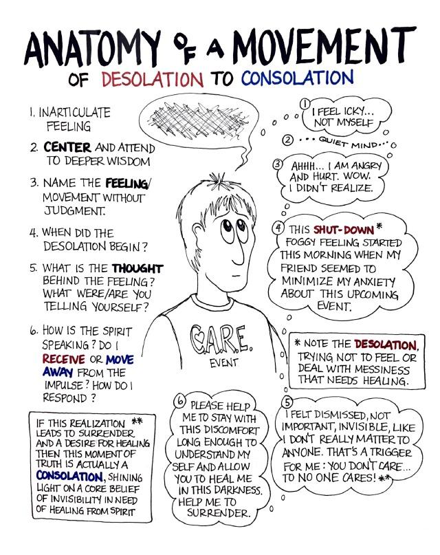 Anatomy of a Movement