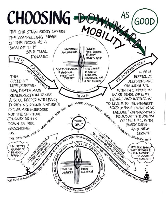 Choosing Downward