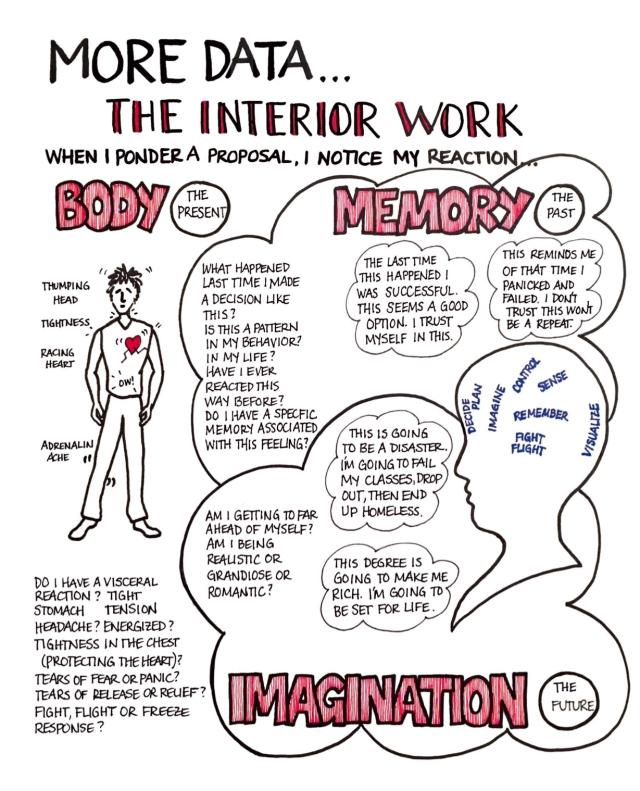 Data The Interior Work