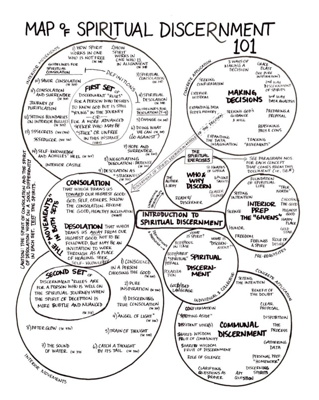 Map of Spiritual Discernment 101