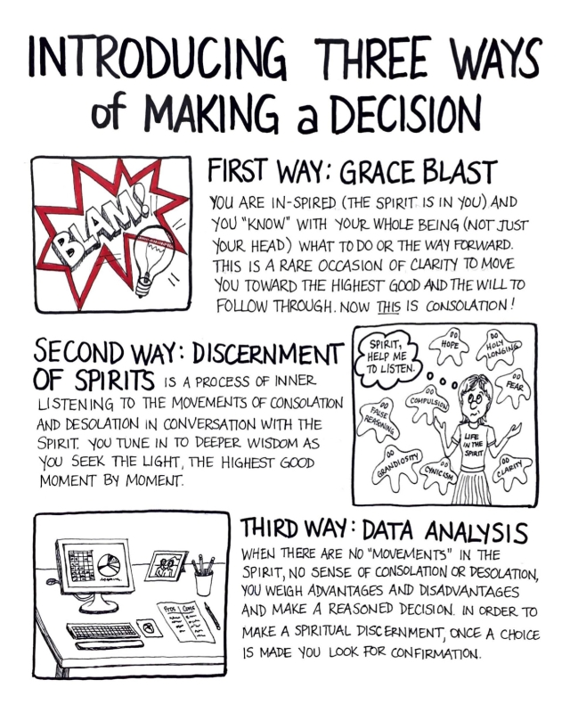 Three Ways of Making a Decision